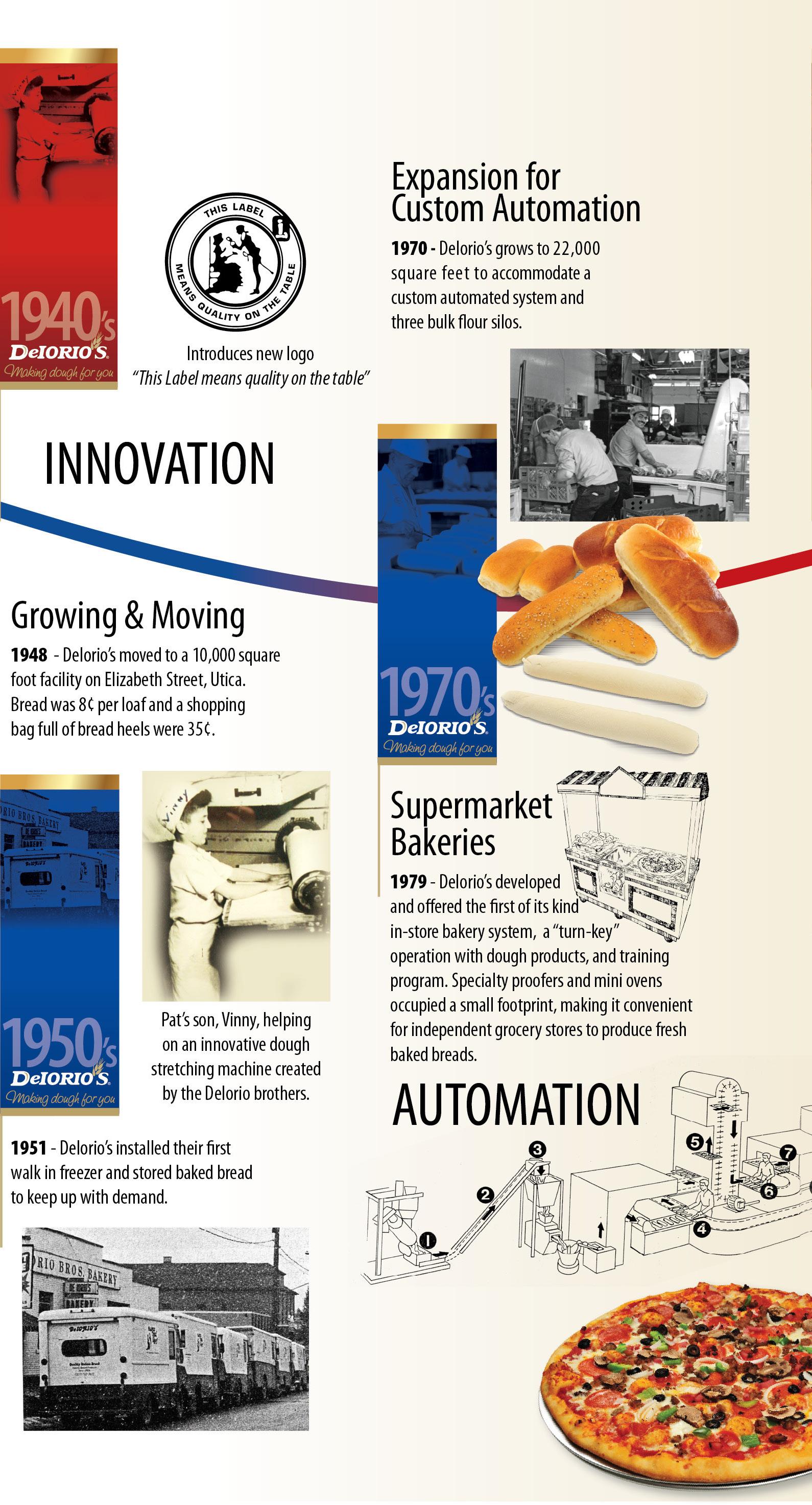 Deiorios history 1940-70s