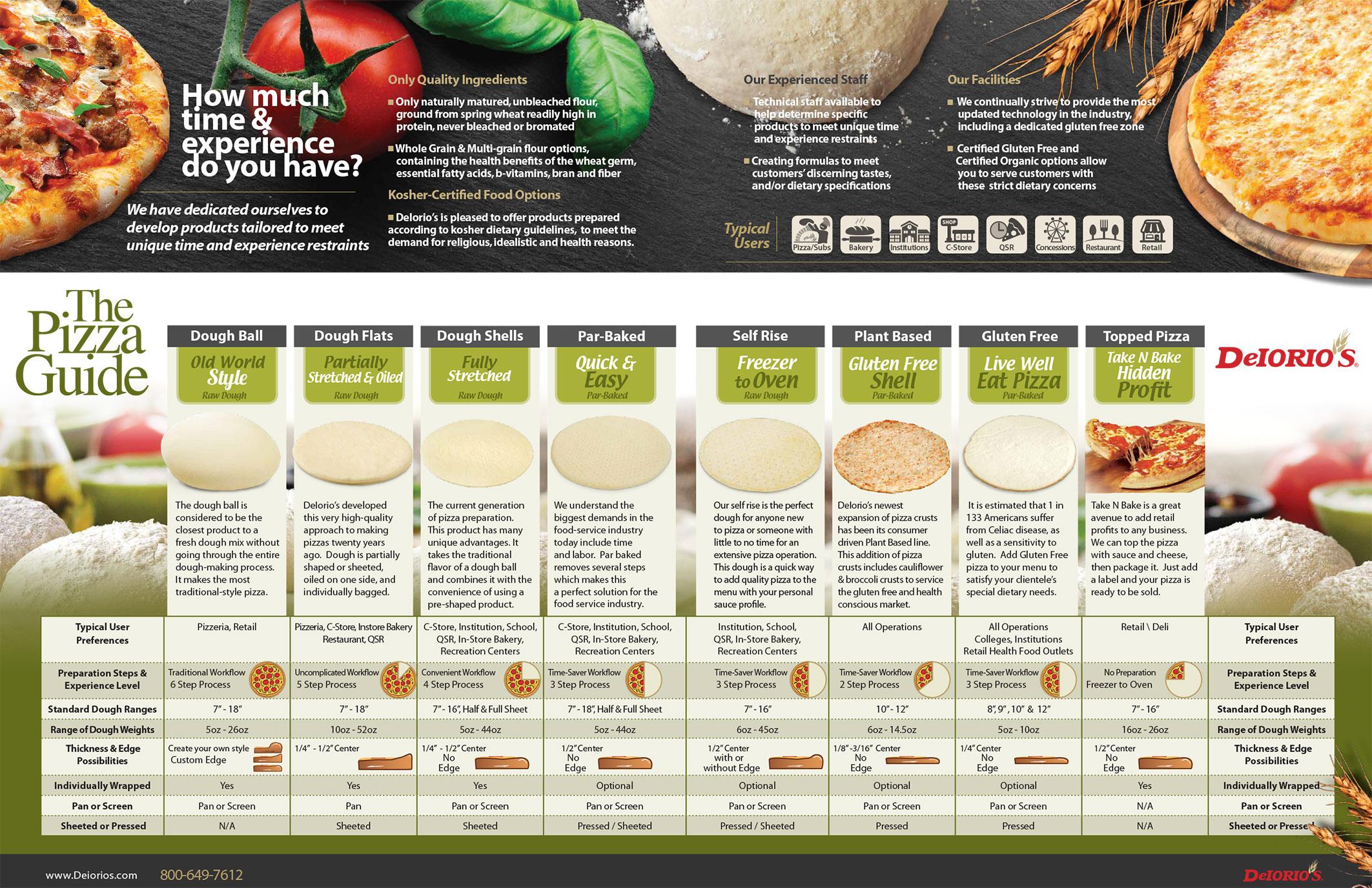 DeIorios Pizza Guide